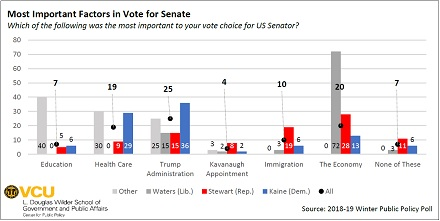 A chart showing the issues voters saw as most important in determining their vote in the 2018 Virginia Senate election.  Responding to the Trump administration, with a plurality of 25 percent, led among six options.